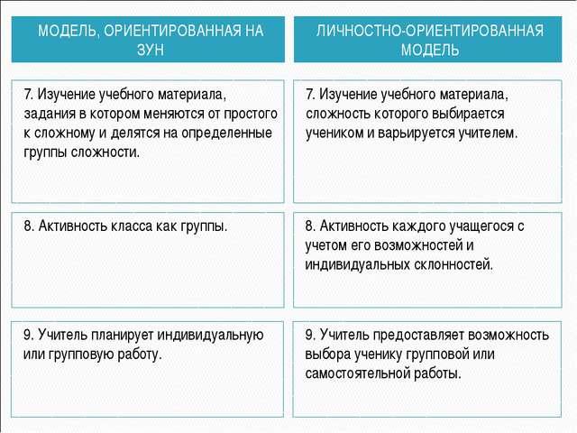 МОДЕЛЬ, ОРИЕНТИРОВАННАЯ НА ЗУН ЛИЧНОСТНО-ОРИЕНТИРОВАННАЯ МОДЕЛЬ 7. Изучение у...