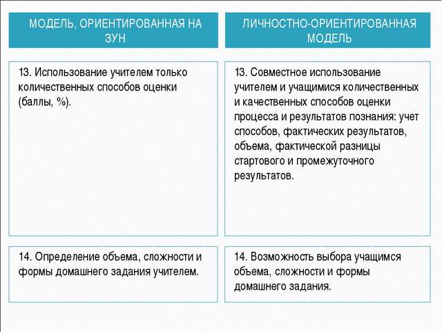 МОДЕЛЬ, ОРИЕНТИРОВАННАЯ НА ЗУН ЛИЧНОСТНО-ОРИЕНТИРОВАННАЯ МОДЕЛЬ 13. Использов...