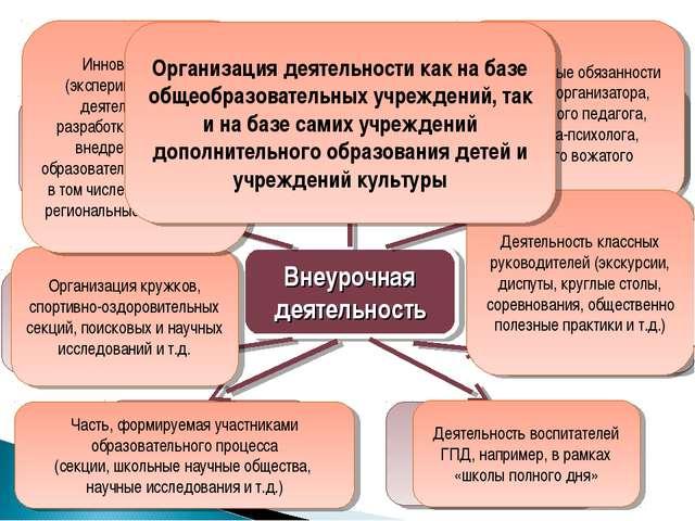Внеурочная деятельность Инновационная (экспериментальная, пилотная, внедренче...