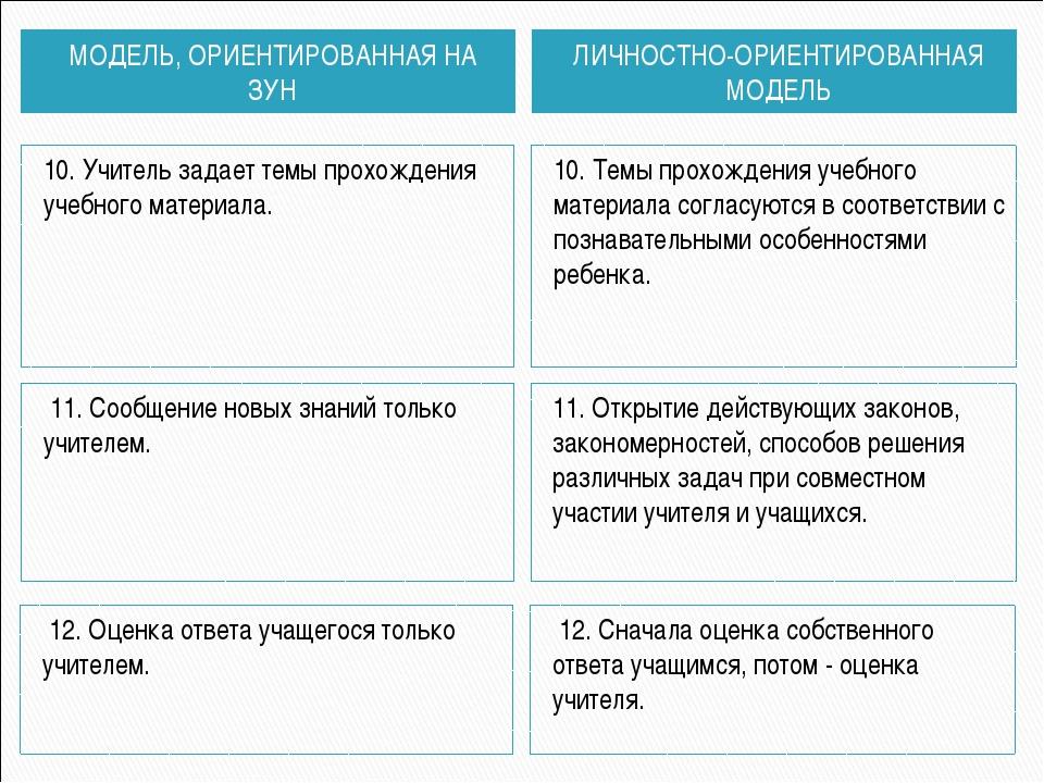 МОДЕЛЬ, ОРИЕНТИРОВАННАЯ НА ЗУН ЛИЧНОСТНО-ОРИЕНТИРОВАННАЯ МОДЕЛЬ 10. Учитель з...