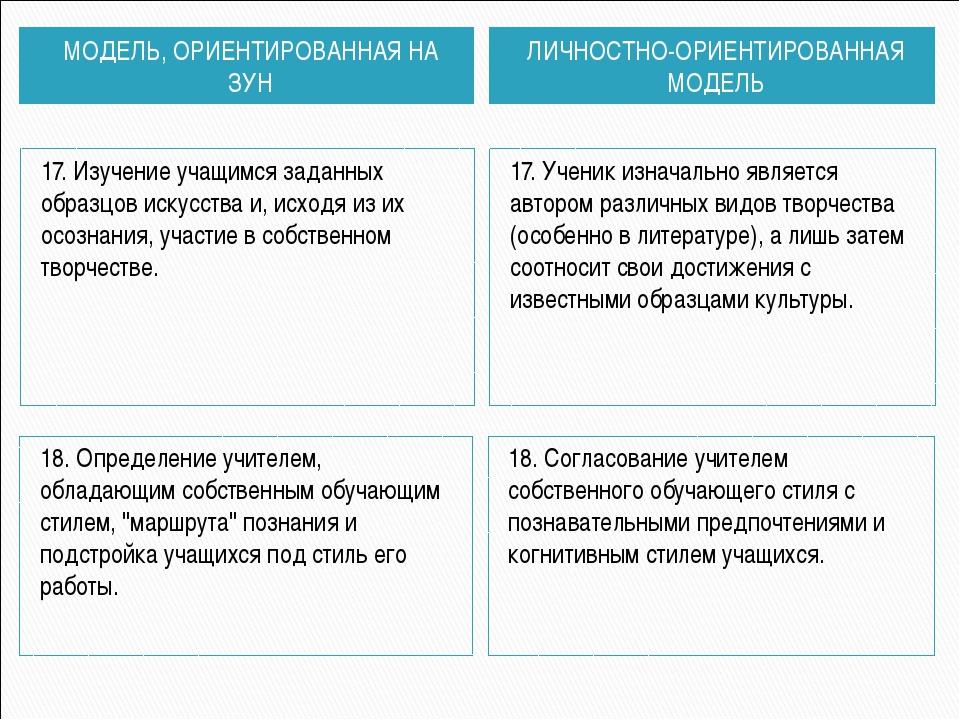 МОДЕЛЬ, ОРИЕНТИРОВАННАЯ НА ЗУН ЛИЧНОСТНО-ОРИЕНТИРОВАННАЯ МОДЕЛЬ 17. Изучение...