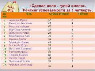 02.11. 2012 № п\п Ф.И.Сумма отметокРейтинг 1Акашина Ирина512 2Бадикова