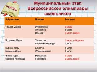ФИ участникаПредмет Результат Теньков МаксимРусский язык Литература Истори