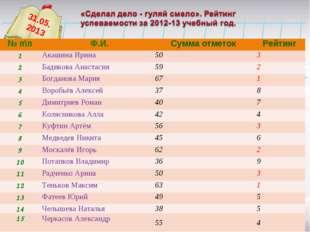 31.05. 2013 № п\п Ф.И.Сумма отметокРейтинг 1Акашина Ирина503 2Бадикова