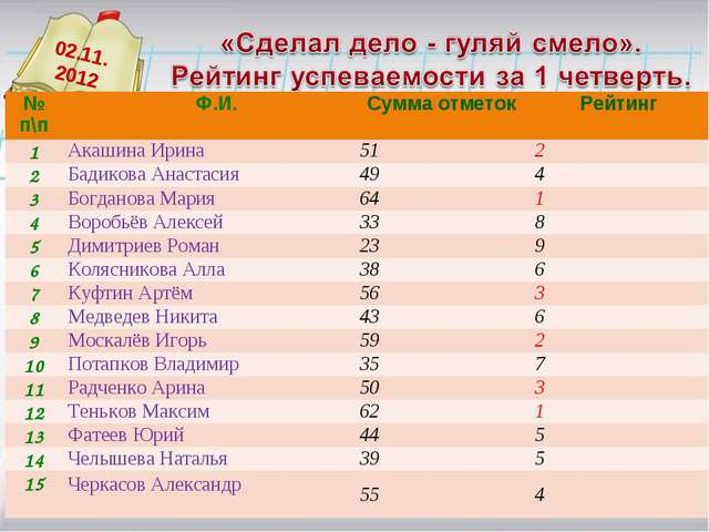 02.11. 2012 № п\п Ф.И.Сумма отметокРейтинг 1Акашина Ирина512 2Бадикова...