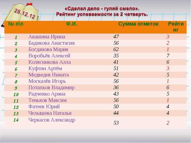 № п\п Ф.И.Сумма отметокРейтинг 1Акашина Ирина473 2Бадикова Анастасия5...