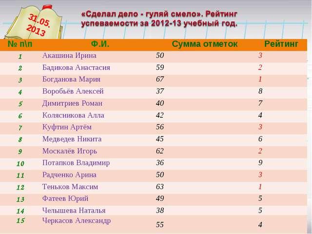 31.05. 2013 № п\п Ф.И.Сумма отметокРейтинг 1Акашина Ирина503 2Бадикова...