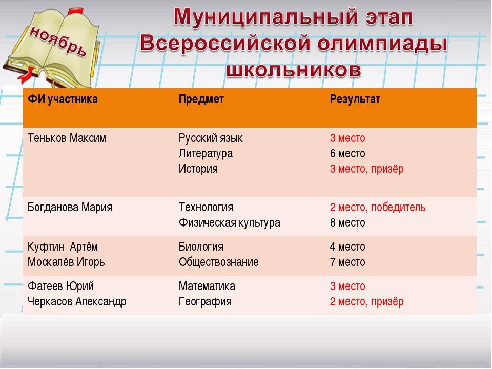 ФИ участникаПредмет Результат Теньков МаксимРусский язык Литература Истори...