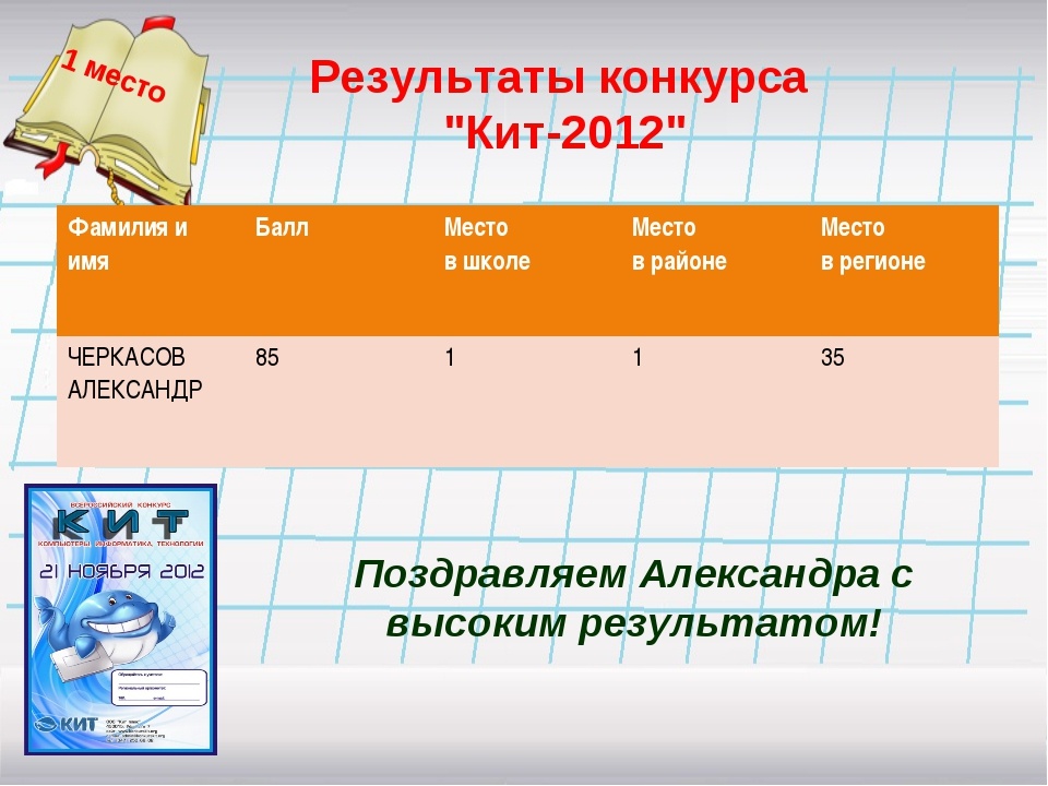 """Результаты конкурса """"Кит-2012"""" 1 место Поздравляем Александра с высоким резул..."""