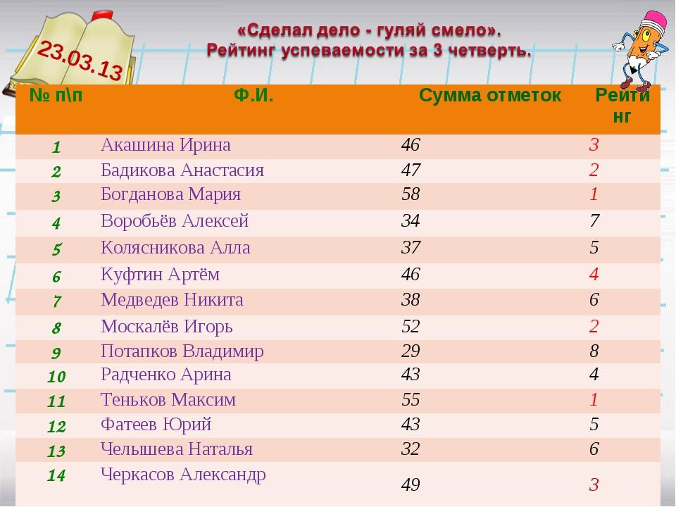 23.03.13 № п\п Ф.И.Сумма отметокРейтинг 1Акашина Ирина463 2Бадикова Ан...