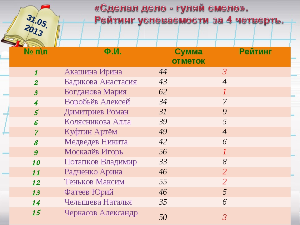 31.05. 2013 № п\п Ф.И.Сумма отметокРейтинг 1Акашина Ирина443 2Бадикова...