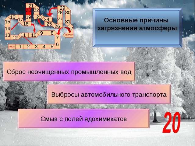 Выбросы автомобильного транспорта Сброс неочищенных промышленных вод Смыв с п...