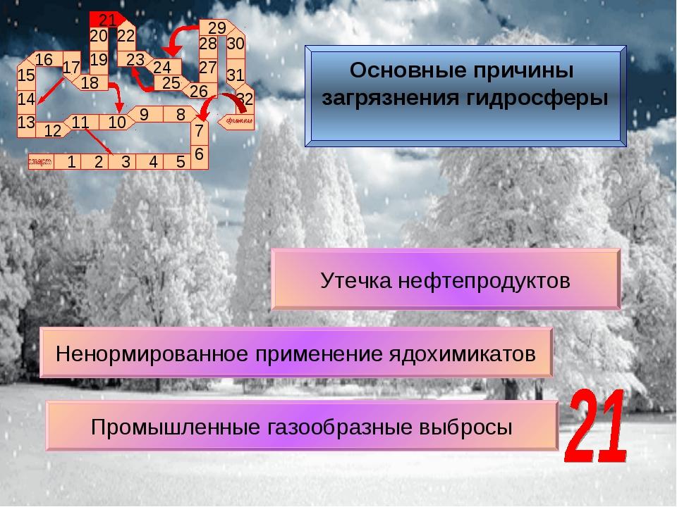 Утечка нефтепродуктов Ненормированное применение ядохимикатов Промышленные га...
