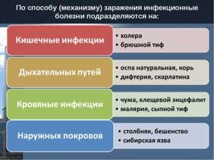 По способу (механизму) заражения инфекционные болезни подразделяются на: