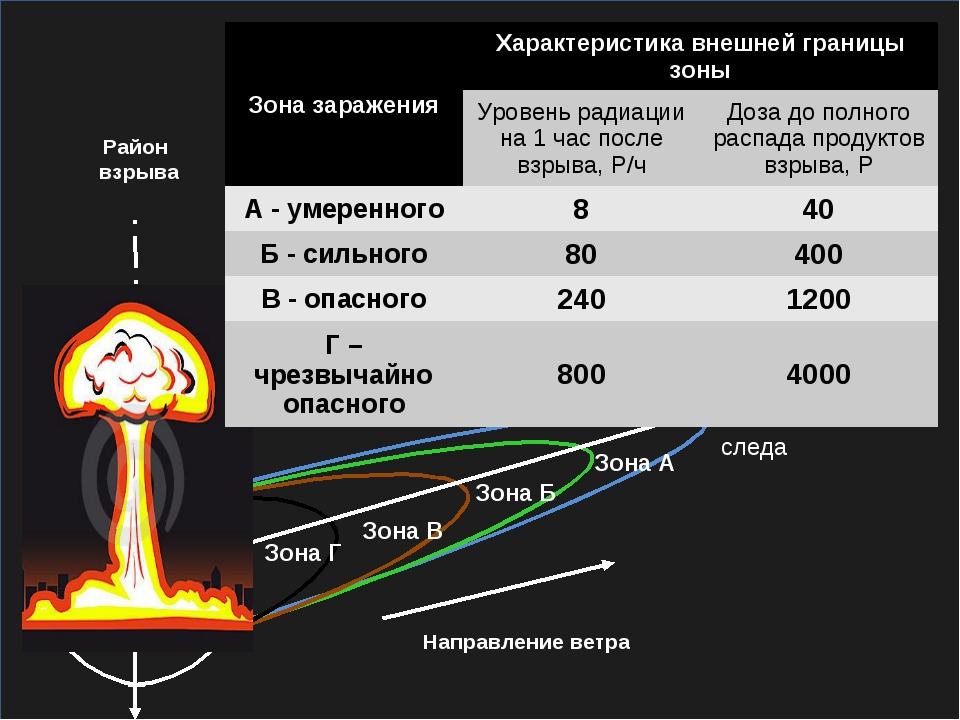 Зона Г Зона В Зона Б Зона А Ось следа X Направление ветра Район взрыва Зона з...