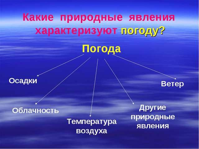Какие природные явления характеризуют погоду? Погода Осадки Облачность Темпер...