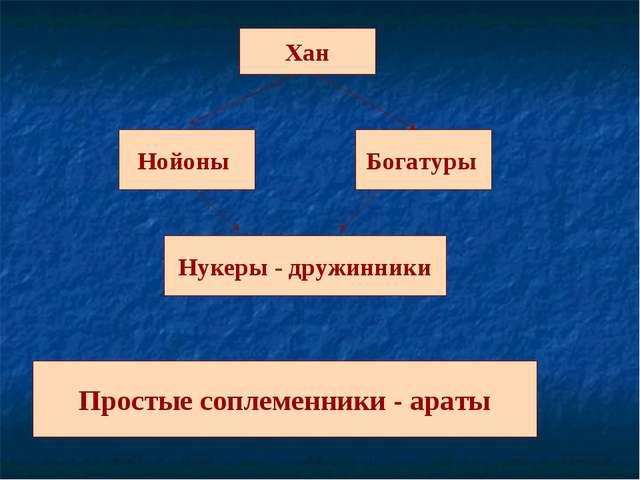 Хан Нойоны Богатуры Нукеры - дружинники Простые соплеменники - араты