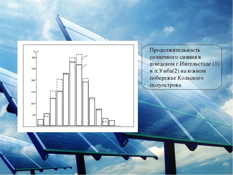 Продолжительность солнечного сияния в шведском г.Ингельстаде (1) и п.Умба(2)...