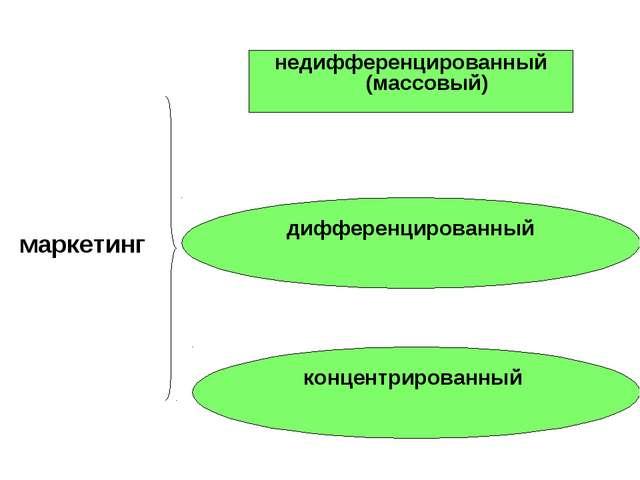 маркетинг недифференцированный (массовый) концентрированный дифференцированный
