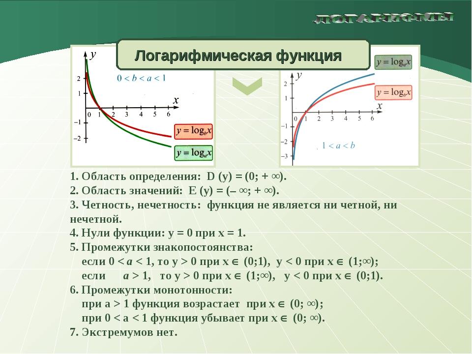 1. Область определения: D (y) = (0; + ∞). 2. Область значений: E (y) = (– ∞;...