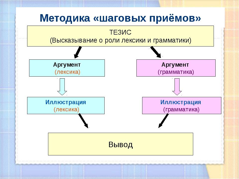 Методика «шаговых приёмов» ТЕЗИС (Высказывание о роли лексики и грамматики) А...