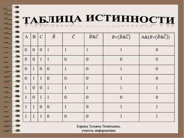 Еприна Татьяна Леонтьевна, учитель информатики Еприна Татьяна Леонтьевна, уч...