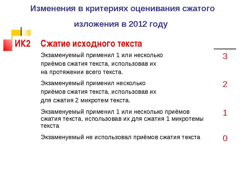 Изменения в критериях оценивания сжатого изложения в 2012 году ИК2Сжатие исх...