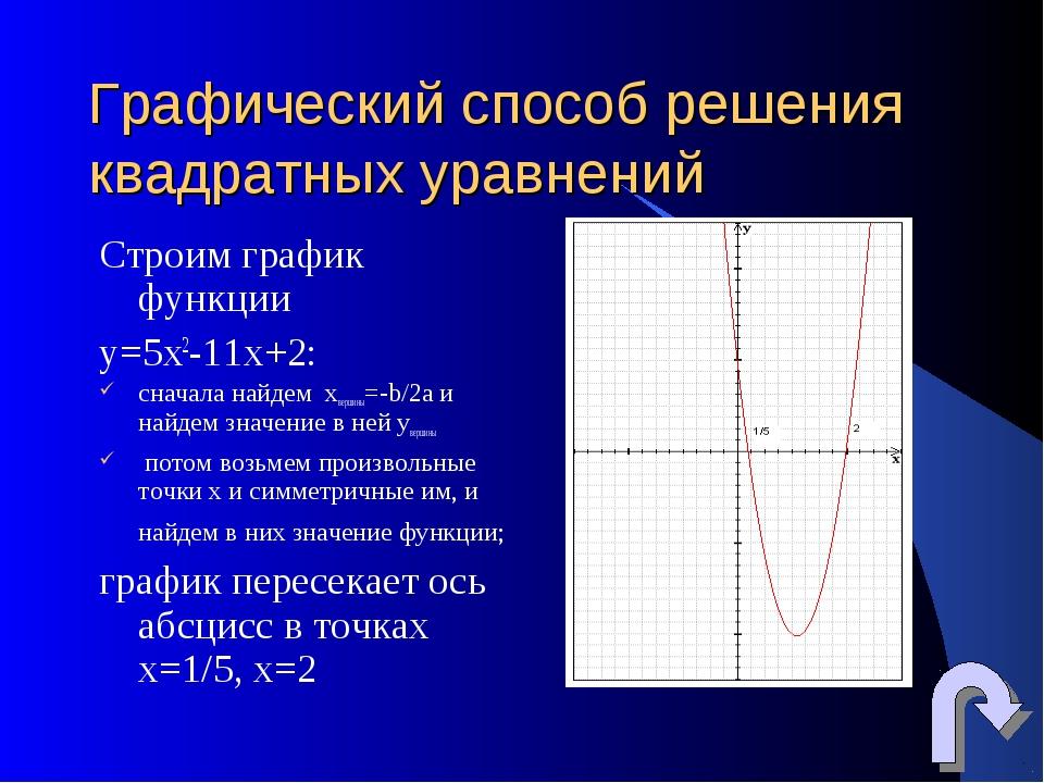 Графический способ решения квадратных уравнений Строим график функции y=5х2-1...