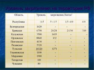Уровень загрязнения на территории РФ