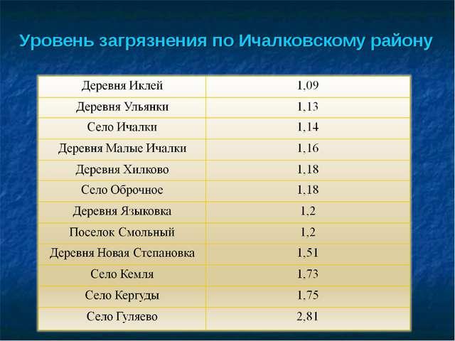 Уровень загрязнения по Ичалковскому району