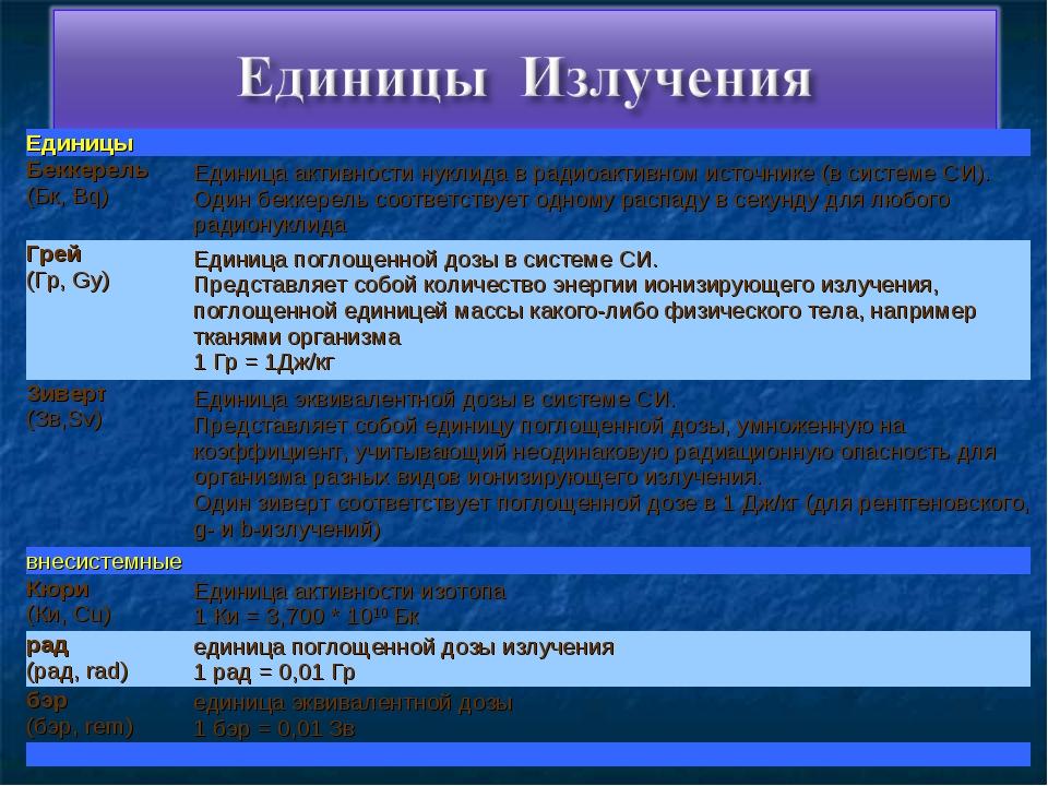 Единицы Беккерель (Бк, Bq)Единица активности нуклида в радиоактивном источн...