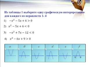 Из таблицы 1 выберите одну графическую интерпретацию для каждого из неравен