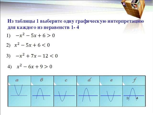 Из таблицы 1 выберите одну графическую интерпретацию для каждого из неравен...