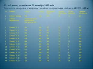 Исследование проводилось 29 октября 2008 года. Результаты измерения освещенно