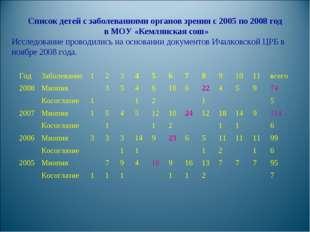 Список детей с заболеваниями органов зрения с 2005 по 2008 год в МОУ «Кемлянс