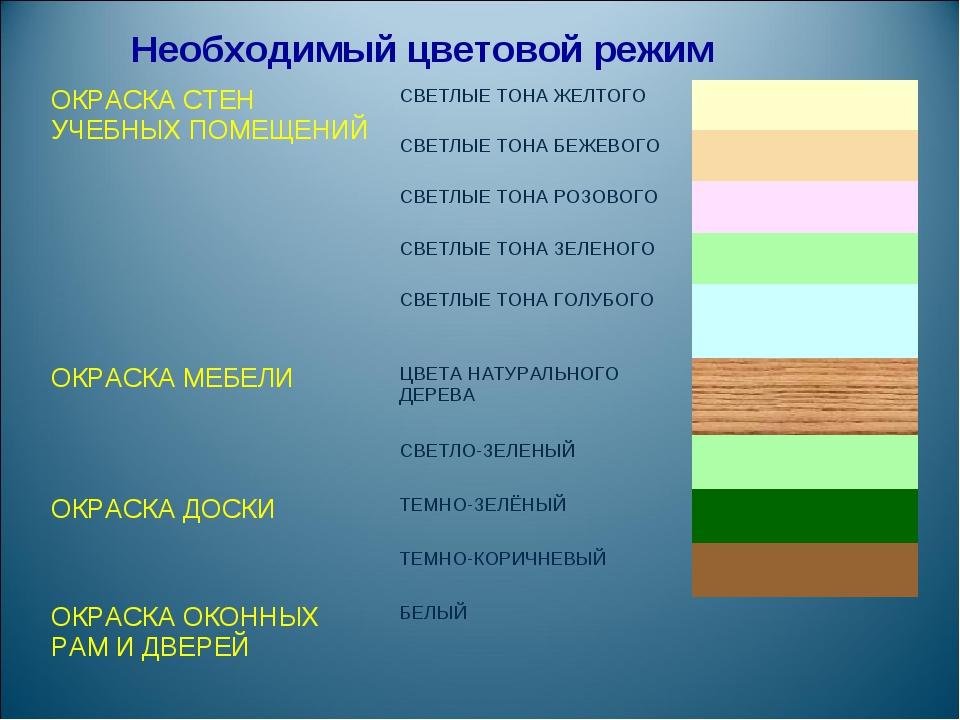 Необходимый цветовой режим ОКРАСКА СТЕН УЧЕБНЫХ ПОМЕЩЕНИЙСВЕТЛЫЕ ТОНА ЖЕЛТОГ...