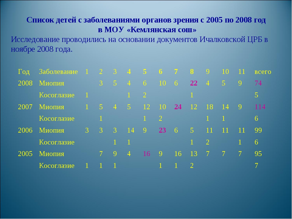 Список детей с заболеваниями органов зрения с 2005 по 2008 год в МОУ «Кемлянс...