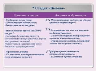* Стадия «Вызова» Деятельность учителяДеятельность обучающихся - Сообщение т