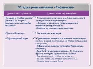 *Стадия размышления «Рефлексия» Деятельность учителя Деятельность обучающихс