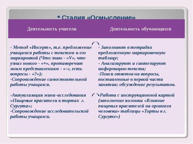 * Стадия «Осмысление» Деятельность учителя Деятельность обучающихся - Метод...