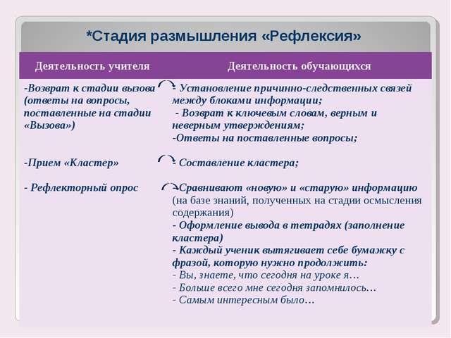*Стадия размышления «Рефлексия» Деятельность учителя Деятельность обучающихс...