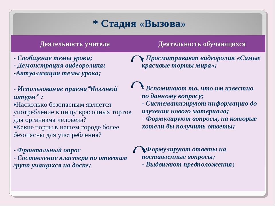 * Стадия «Вызова» Деятельность учителяДеятельность обучающихся - Сообщение т...