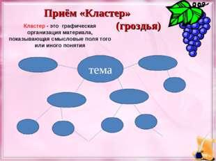 тема Приём «Кластер» (гроздья) Кластер - это графическая организация материал