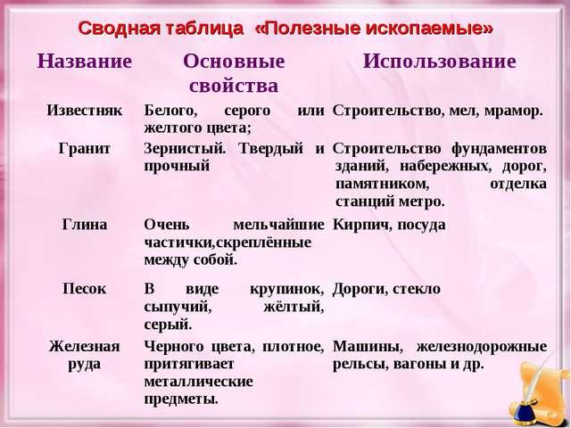 Сводная таблица «Полезные ископаемые» НазваниеОсновные свойстваИспользовани...