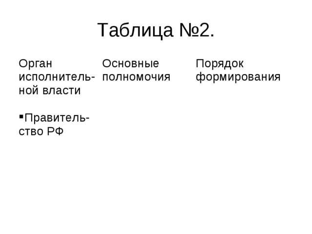 Таблица №2. Орган исполнитель-ной властиОсновные полномочияПорядок формиров...