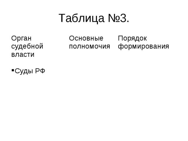 Таблица №3. Орган судебной властиОсновные полномочияПорядок формирования Су...
