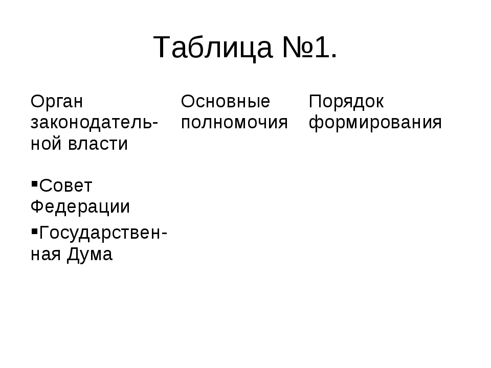 Таблица №1. Орган законодатель-ной властиОсновные полномочияПорядок формиро...