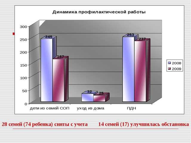 28 семей (74 ребенка) сняты с учета 14 семей (17) улучшилась обстановка