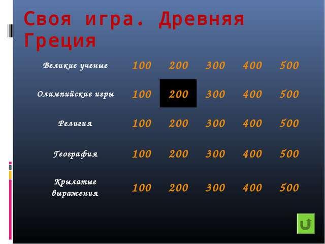 Своя игра. Древняя Греция Великие ученые100200300400500 Олимпийские игры...