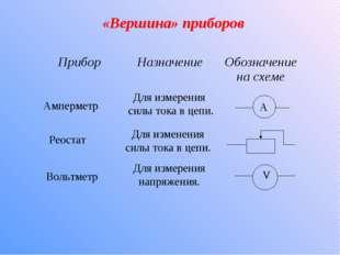 «Вершина» приборов Амперметр Реостат Вольтметр Для измерения силы тока в цепи